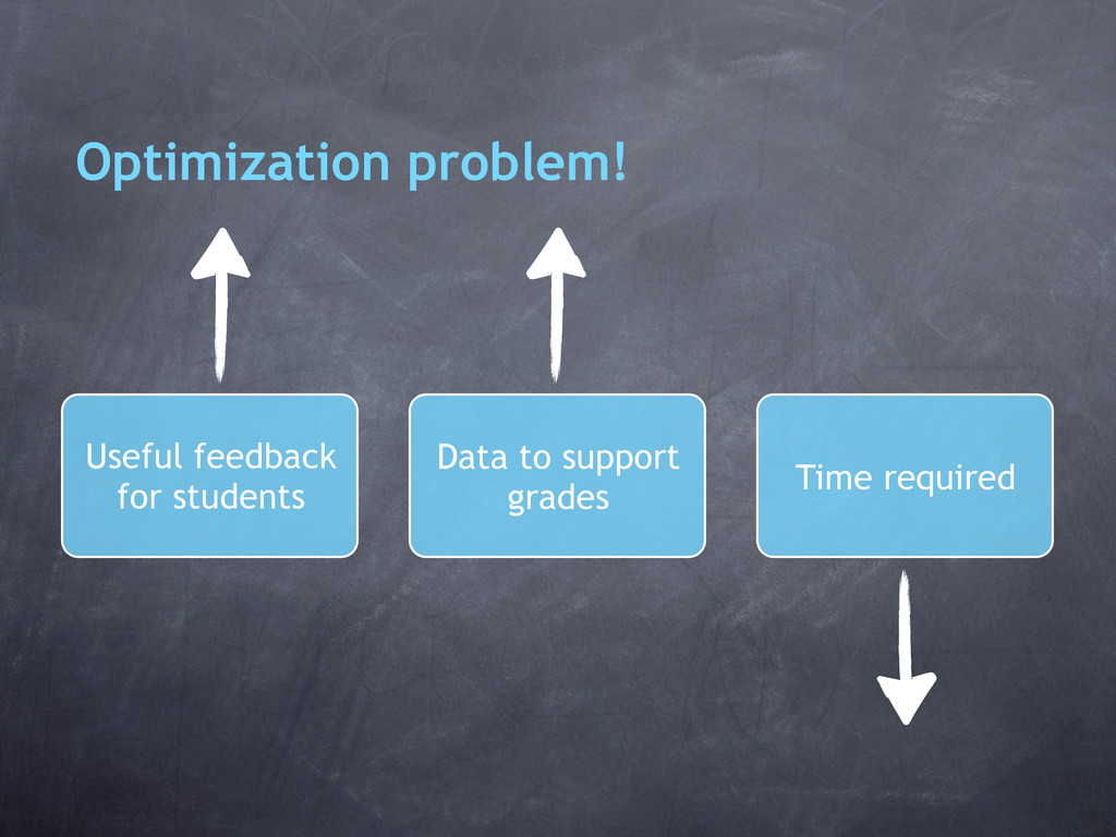 Optimization problem! Useful feedback for stude...