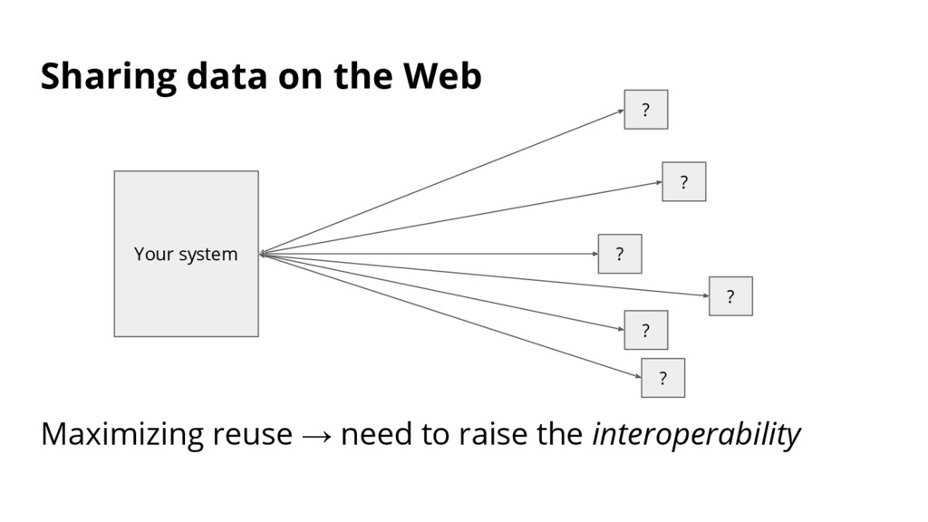 Sharing data on the Web Your system ? ? ? ? ? ?...