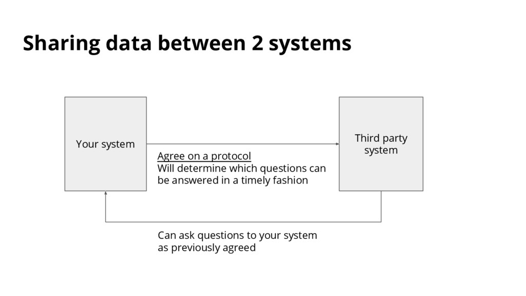 Sharing data between 2 systems Your system Thir...