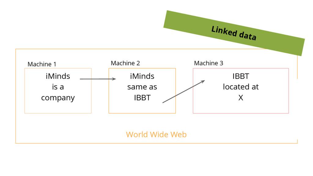 World Wide Web iMinds same as IBBT iMinds is a ...