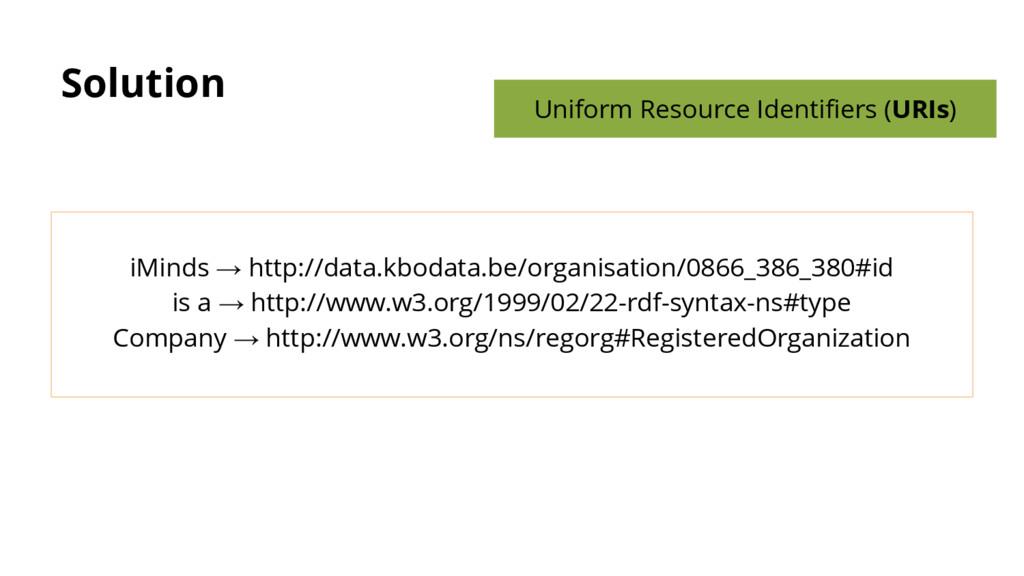 Solution iMinds → http://data.kbodata.be/organi...