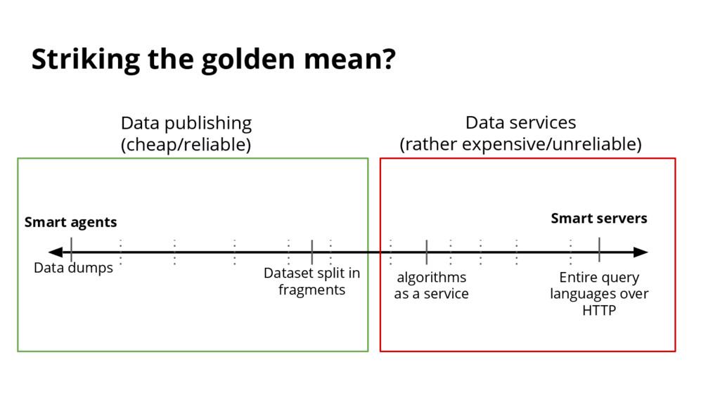 Striking the golden mean? Data dumps Smart serv...