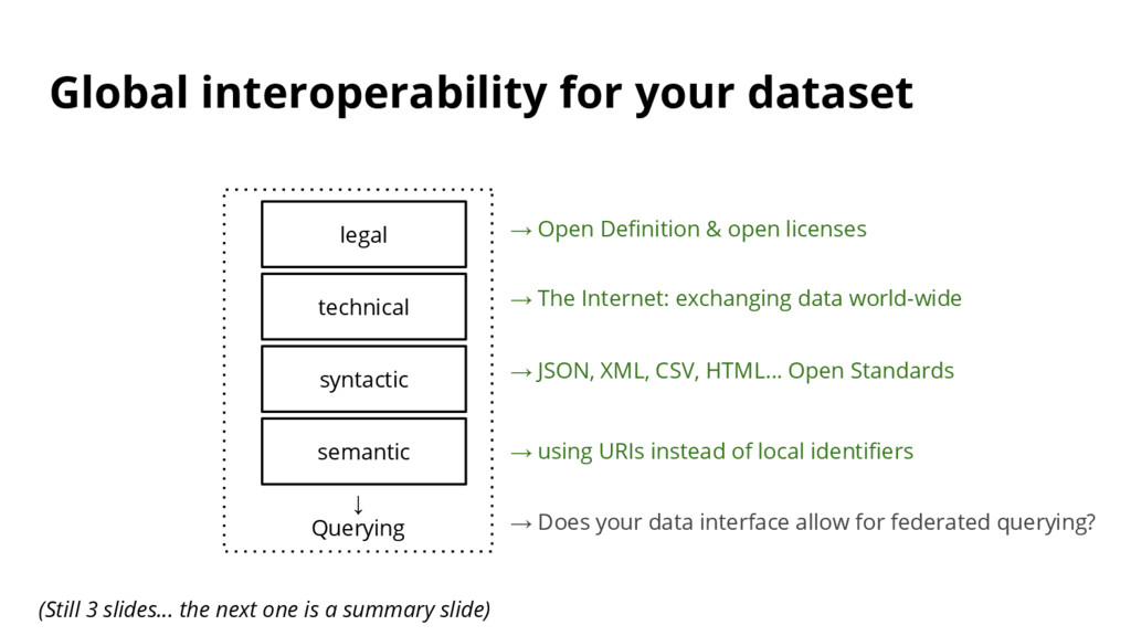 Global interoperability for your dataset ↓ Quer...