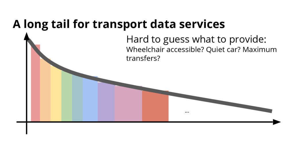 A long tail for transport data services ... Har...