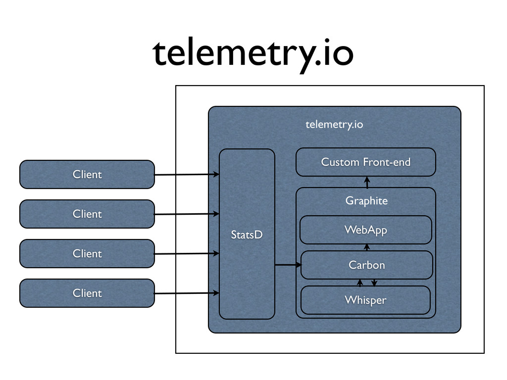 telemetry.io Client telemetry.io StatsD Graphit...