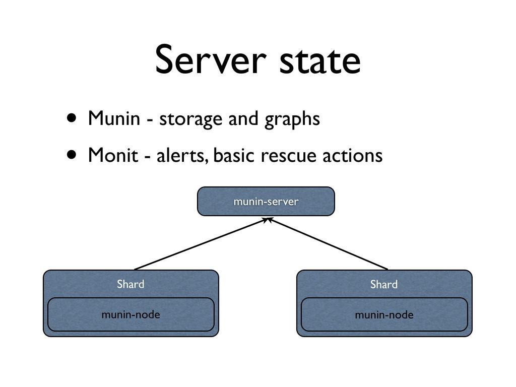 Server state • Munin - storage and graphs • Mon...