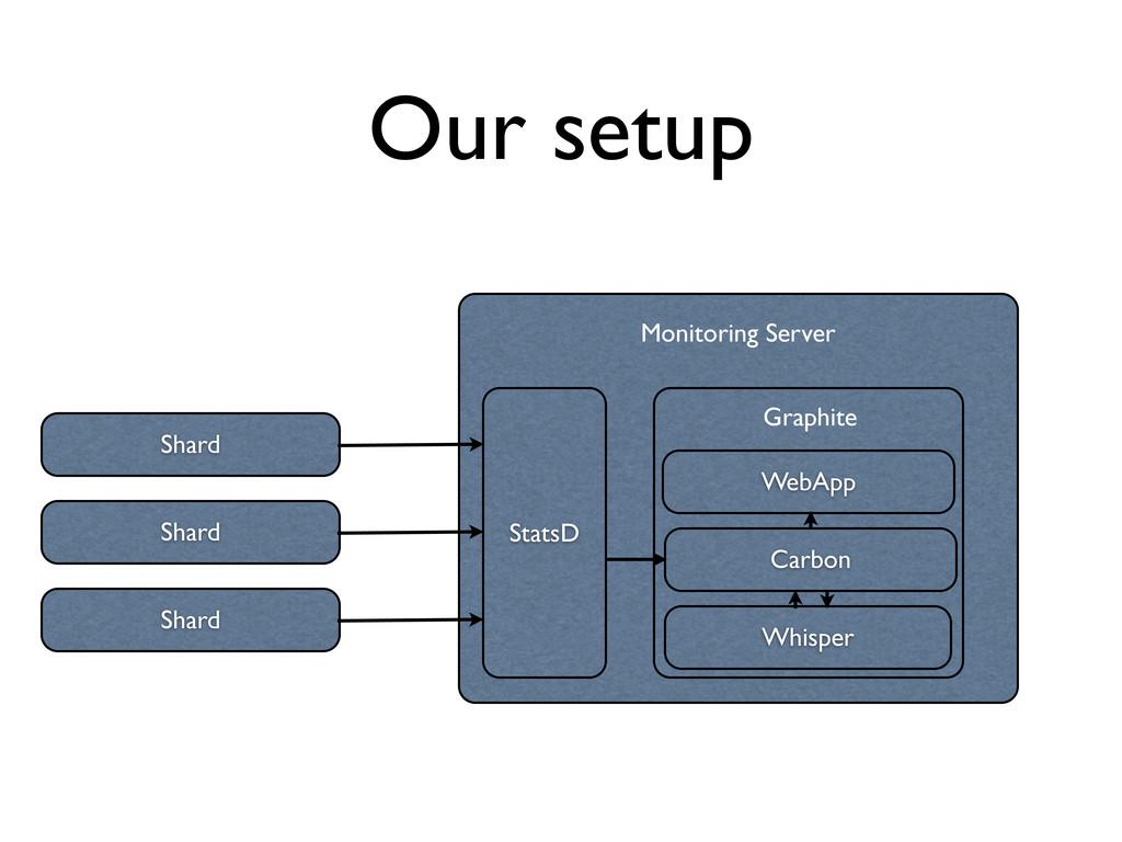 Our setup Shard Monitoring Server StatsD Graphi...