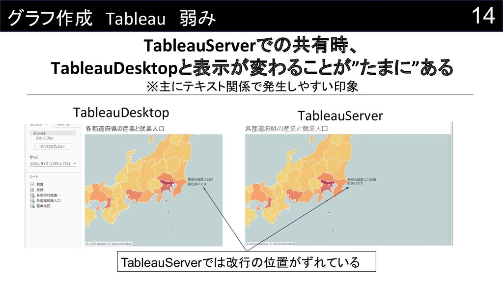 14 グラフ作成 Tableau 弱み TableauServerでの共有時、 Tableau...