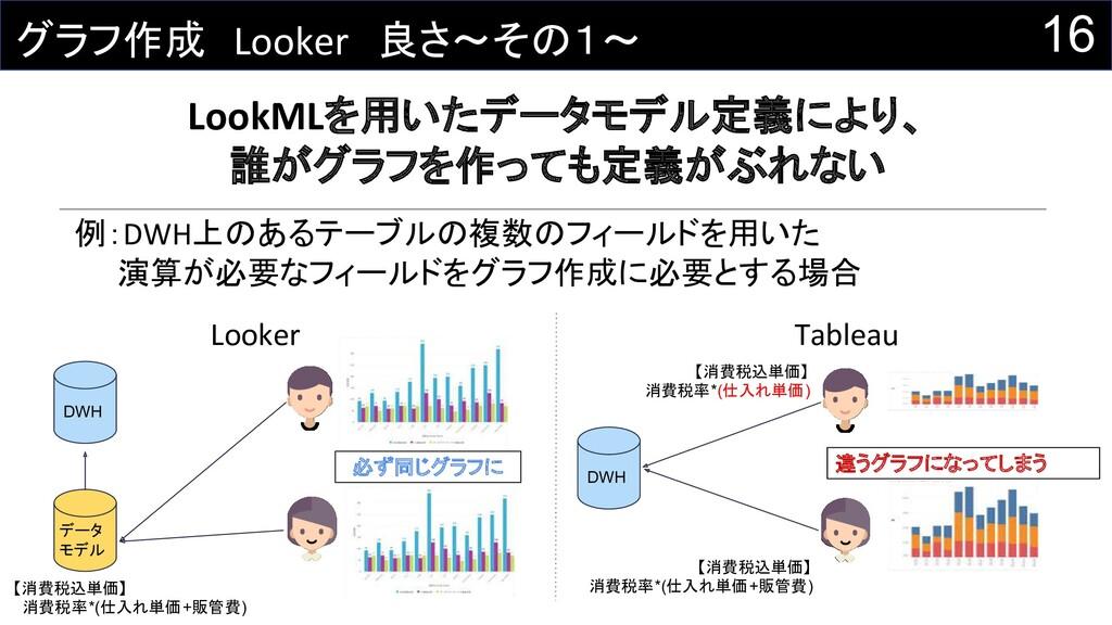 16 グラフ作成 Looker 良さ~その1~ LookMLを用いたデータモデル定義により、 ...