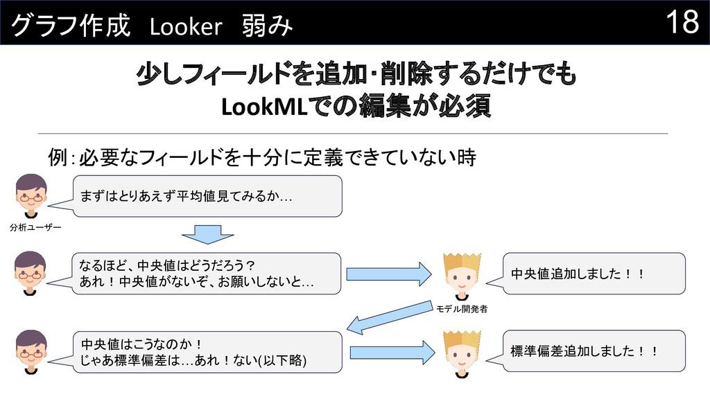 18 グラフ作成 Looker 弱み 少しフィールドを追加・削除するだけでも LookMLでの...
