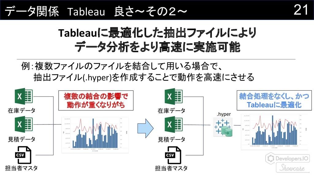 21 データ関係 Tableau 良さ~その2~ Tableauに最適化した抽出ファイルにより...