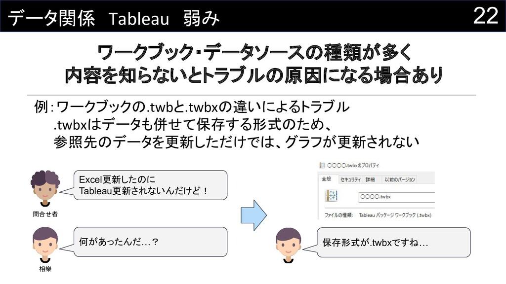 22 データ関係 Tableau 弱み ワークブック・データソースの種類が多く 内容を知らない...