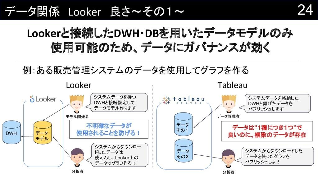 24 データ関係 Looker 良さ~その1~ Lookerと接続したDWH・DBを用いたデー...