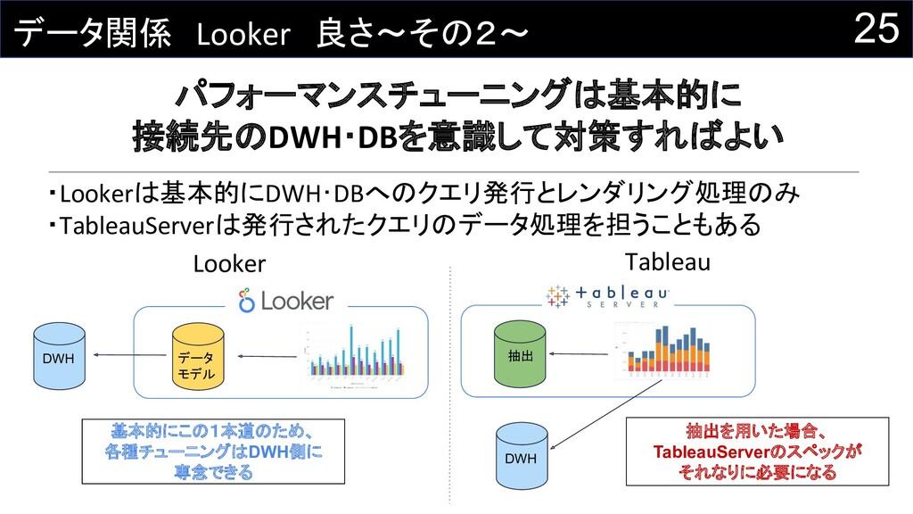 25 データ関係 Looker 良さ~その2~ パフォーマンスチューニングは基本的に 接続先の...