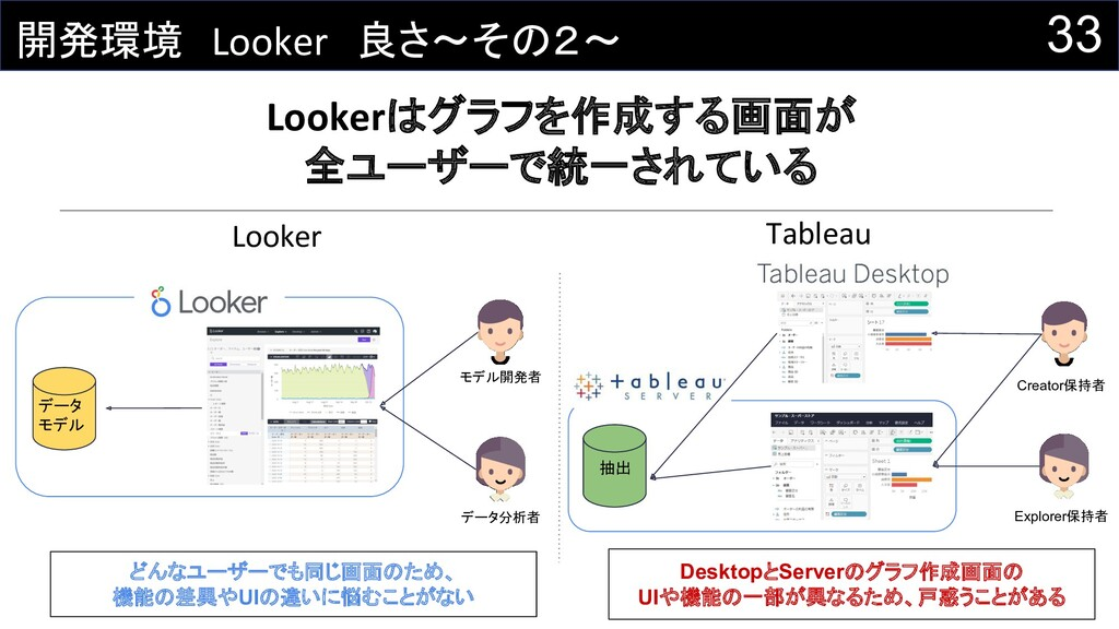 33 開発環境 Looker 良さ~その2~ Lookerはグラフを作成する画面が 全ユーザー...