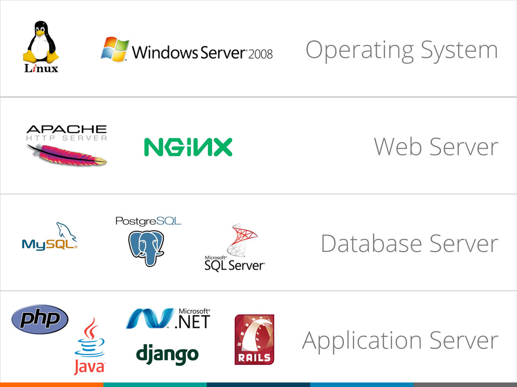 Operating System Web Server Database Server App...