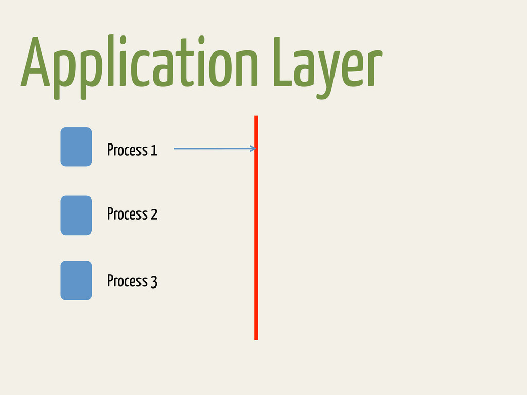 Application Layer Process 1 Process 2 Process 3