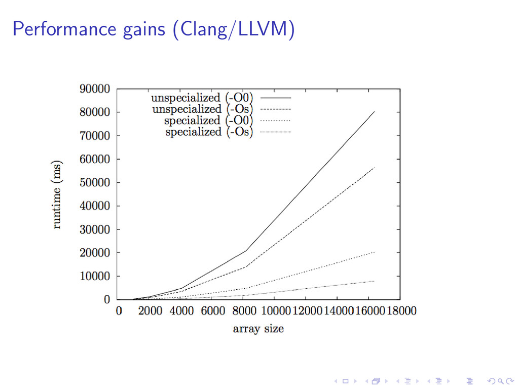 Performance gains (Clang/LLVM)