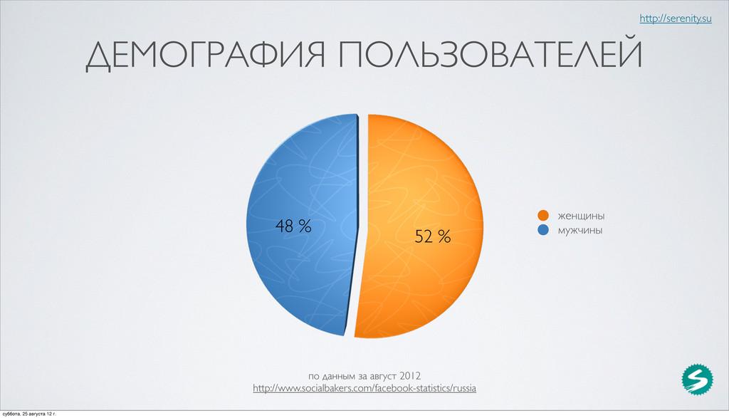 ДЕМОГРАФИЯ ПОЛЬЗОВАТЕЛЕЙ 52 % 48 % http://seren...