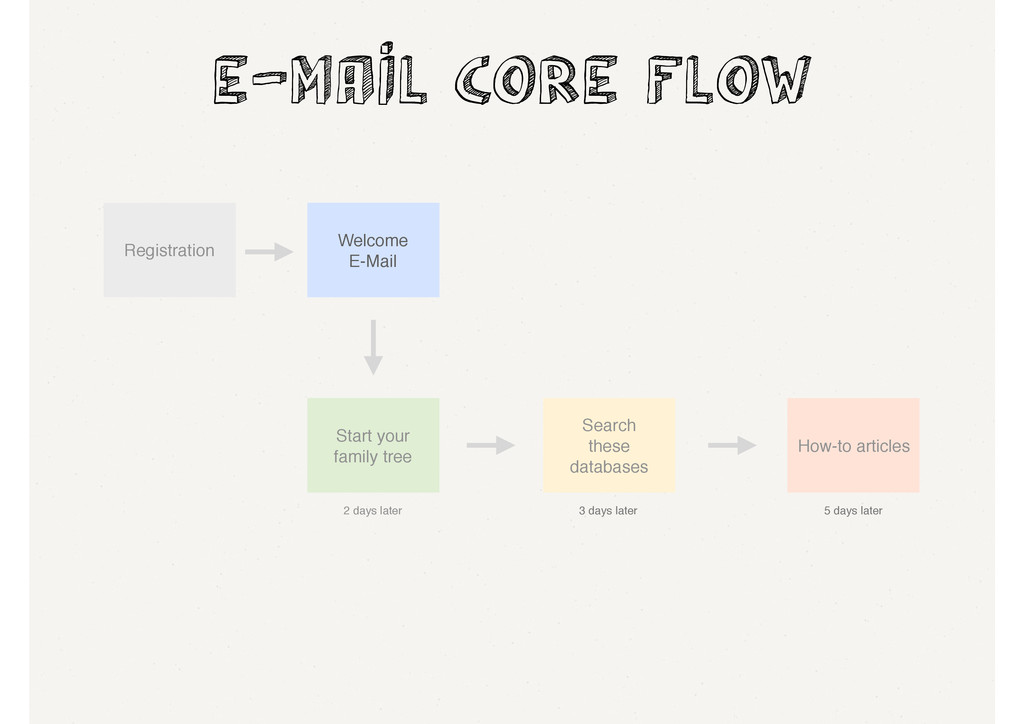 e-mail Core flow Registration Welcome E-Mail 2 ...
