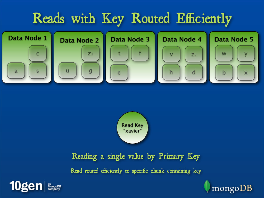 Reads with Key Routed Efficiently Data Node 1 Dat...