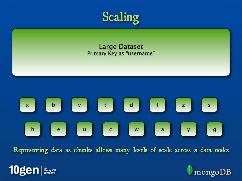 "Large Dataset Primary Key as ""username"" Scaling..."