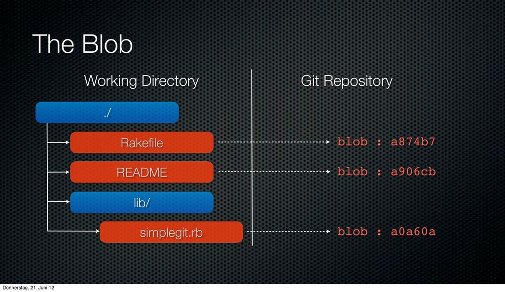 The Blob ./ Rakefile lib/ README simplegit.rb Wo...