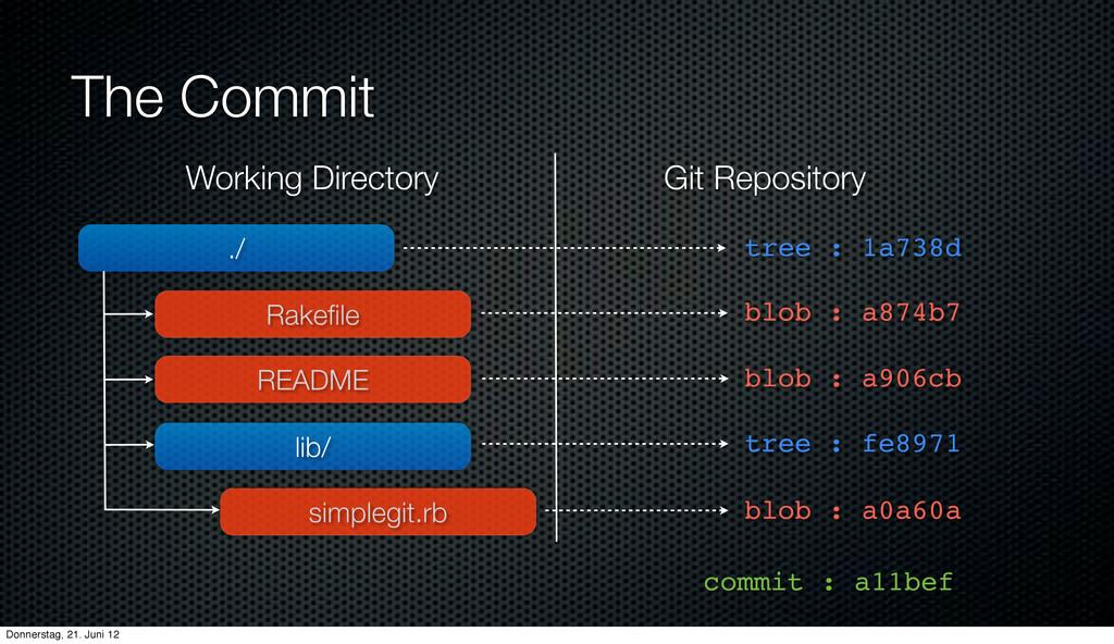 The Commit ./ Rakefile lib/ README simplegit.rb ...
