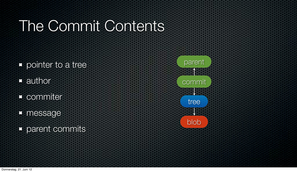 The Commit Contents pointer to a tree author co...