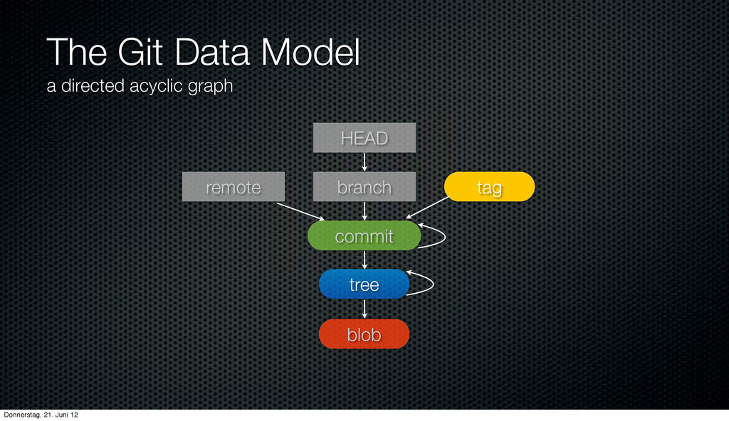 The Git Data Model a directed acyclic graph blo...