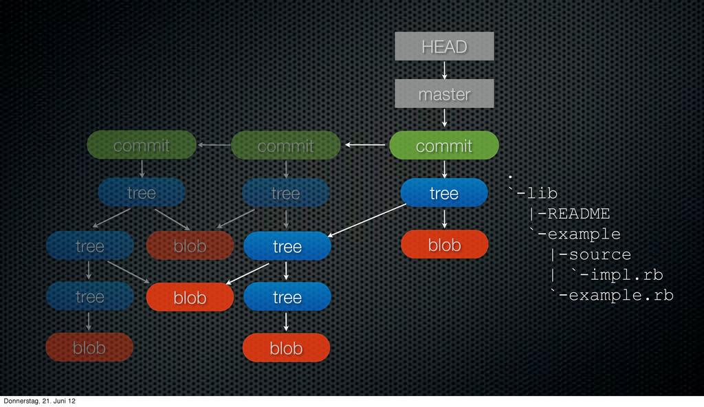 . `-lib  -README `-example  -source   `-impl.rb...