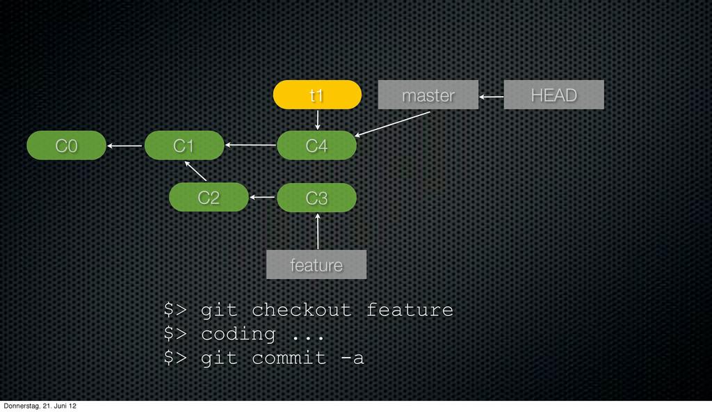 $> git checkout feature $> coding ... $> git co...
