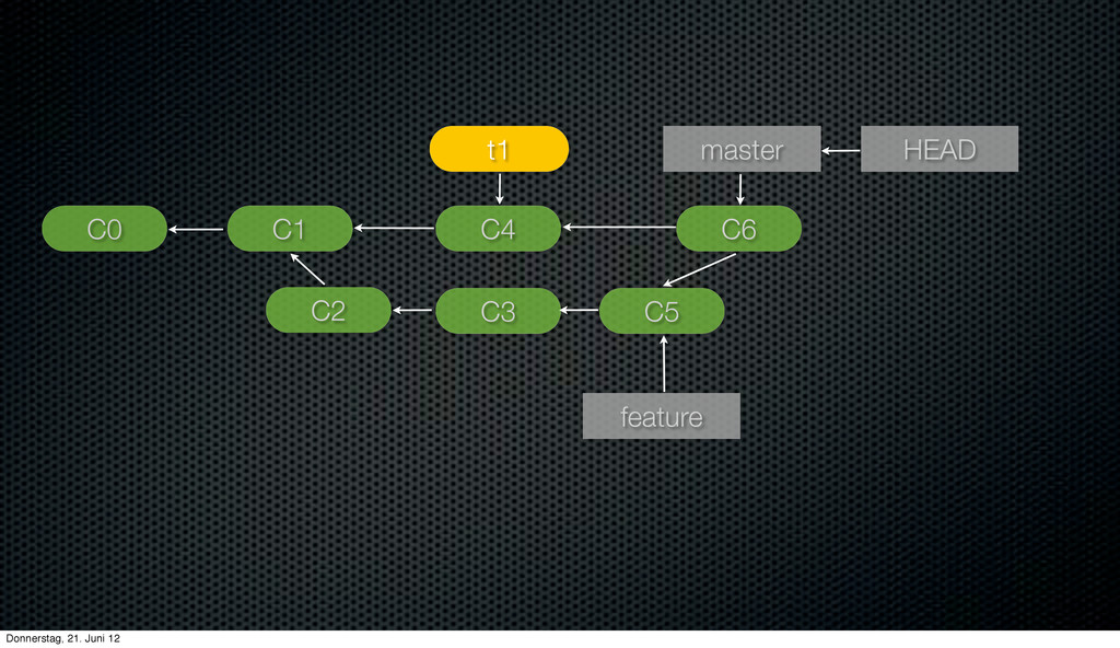 C1 HEAD master C0 feature C2 C3 C4 t1 C5 C6 Don...