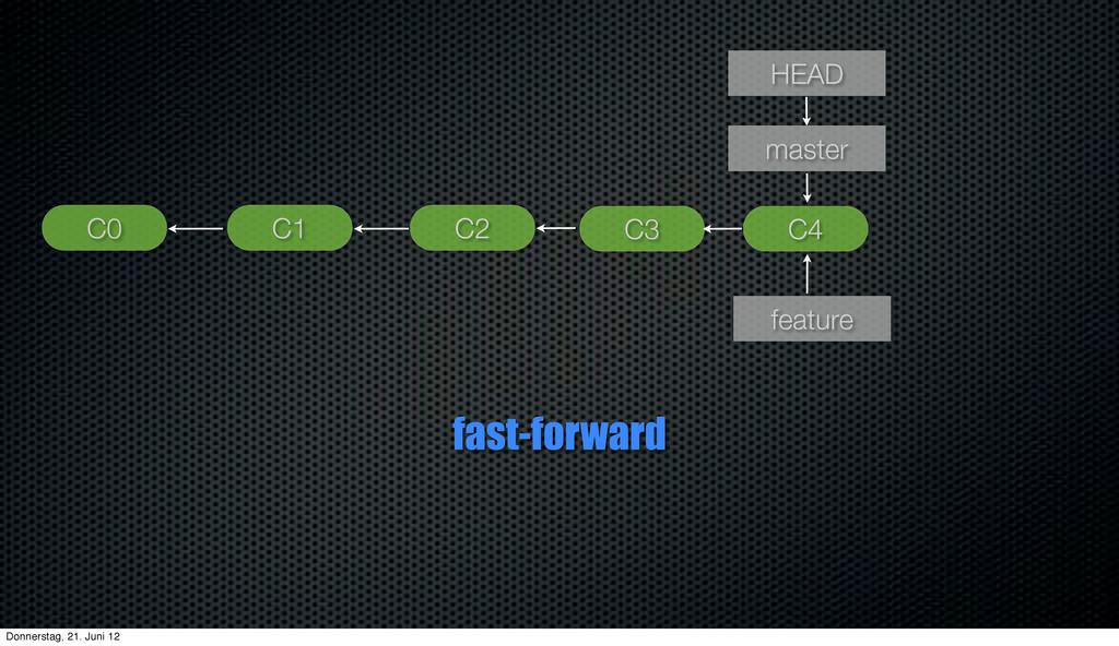 C1 HEAD master C0 feature C2 C3 C4 fast-forward...