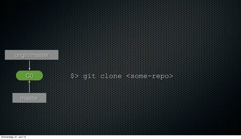 $> git clone <some-repo> C0 master origin/maste...
