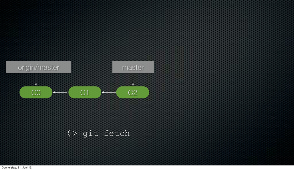 C1 C0 C2 master origin/master $> git fetch Donn...