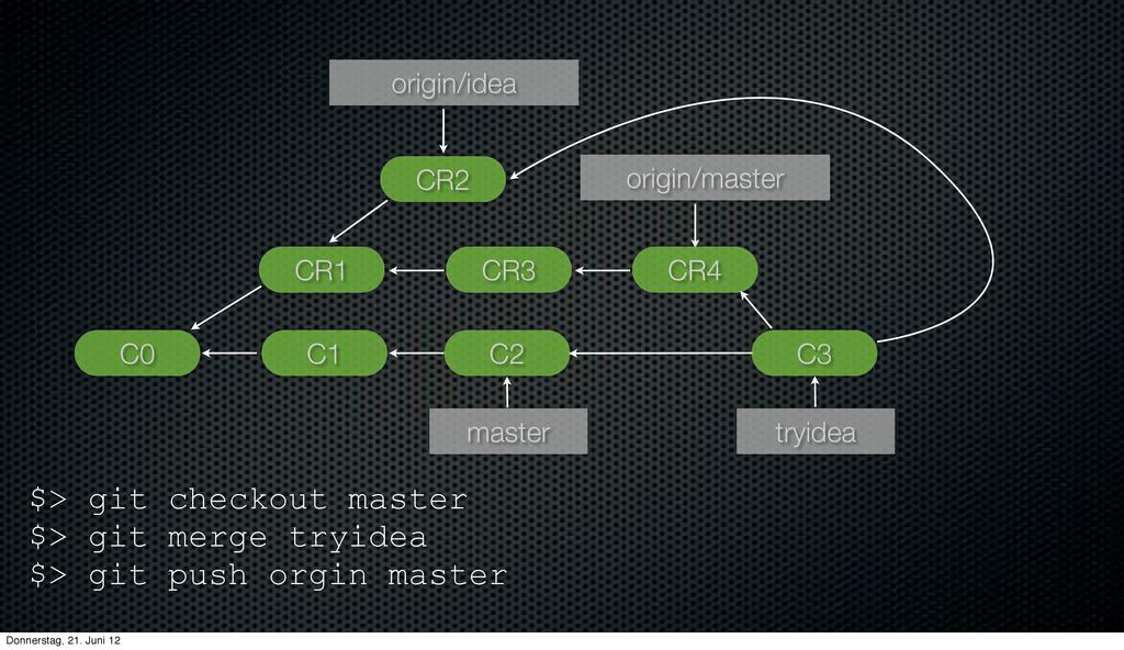 C1 C0 C2 master origin/master CR1 CR3 CR4 CR2 o...