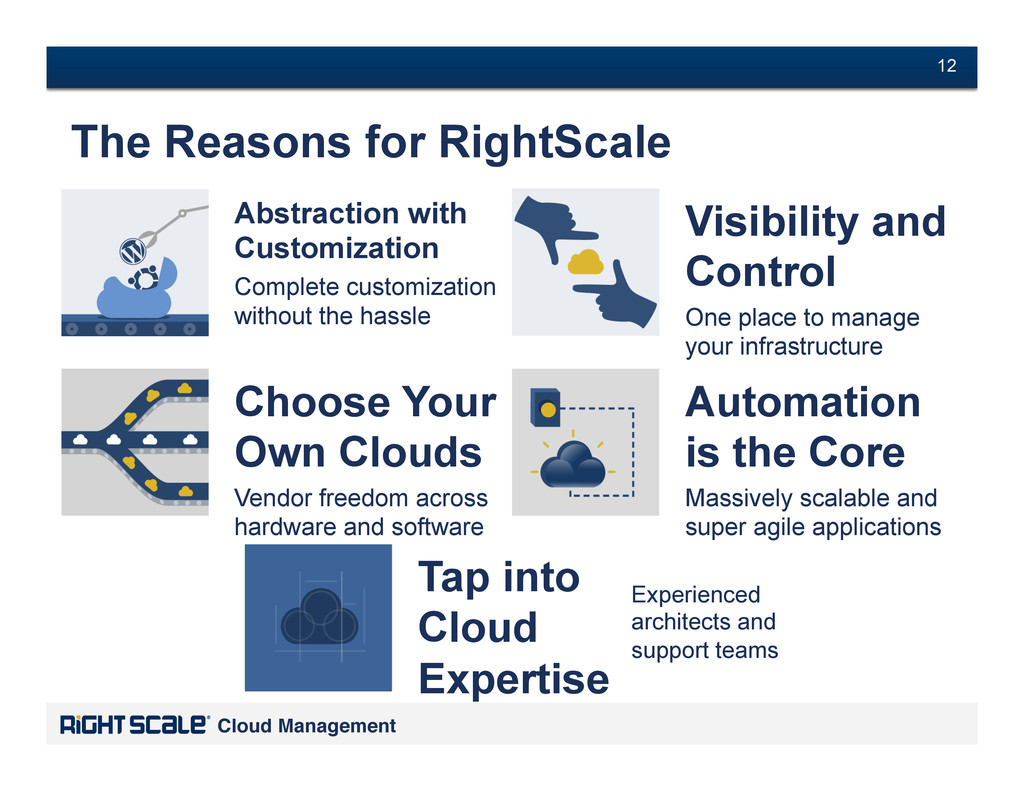 # 12 Cloud Management! # 12 The Reasons for Rig...