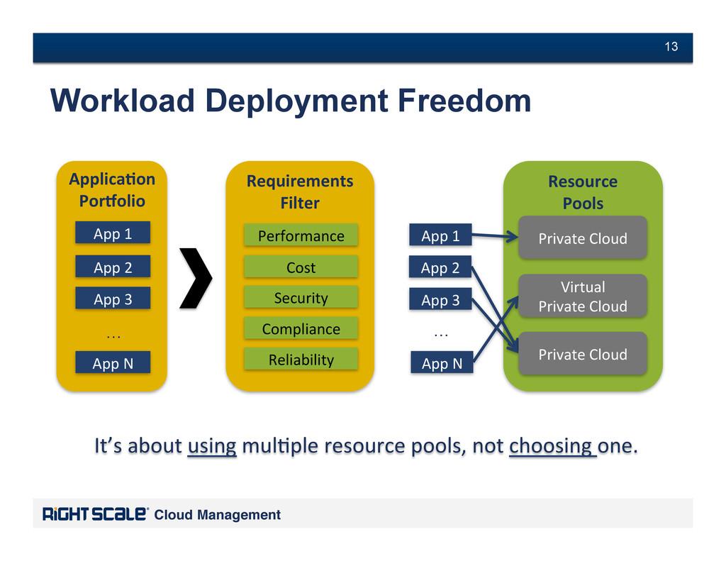 # 13 Cloud Management! # 13 Applica'on  Por-...