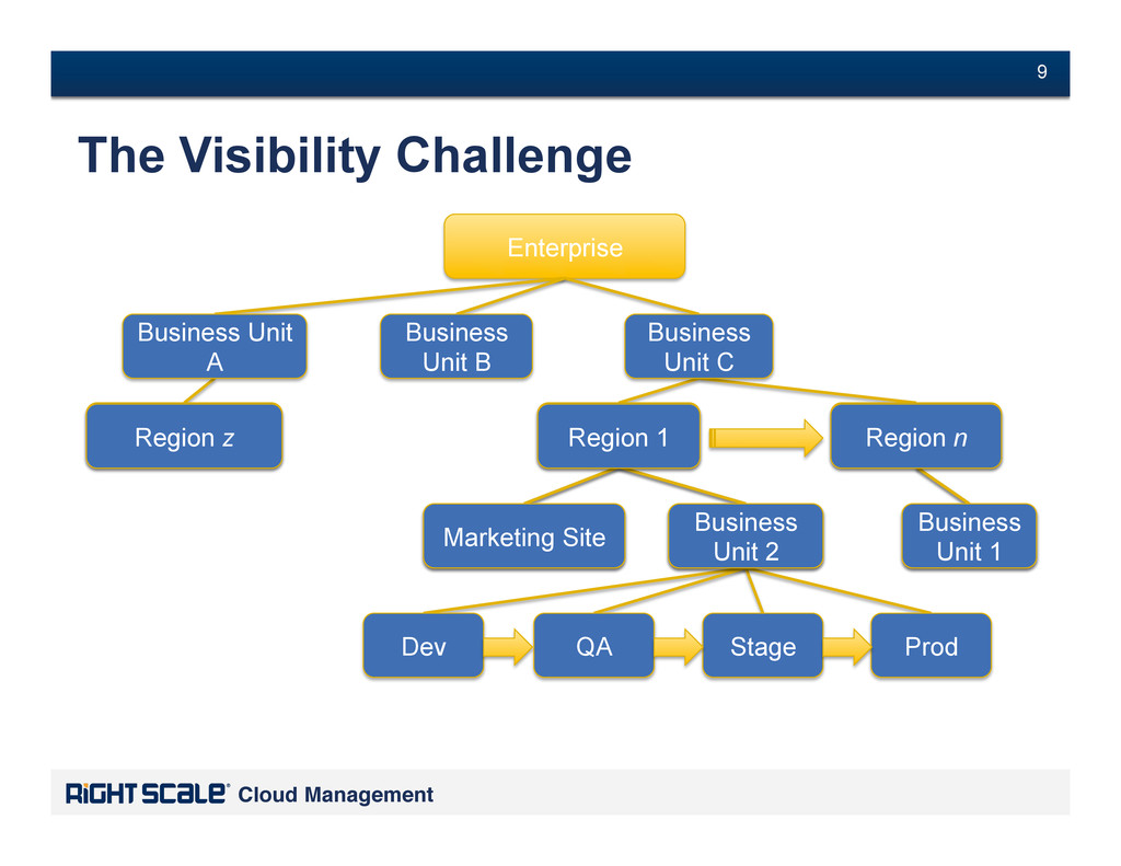 # 9 Cloud Management! # 9 The Visibility Challe...