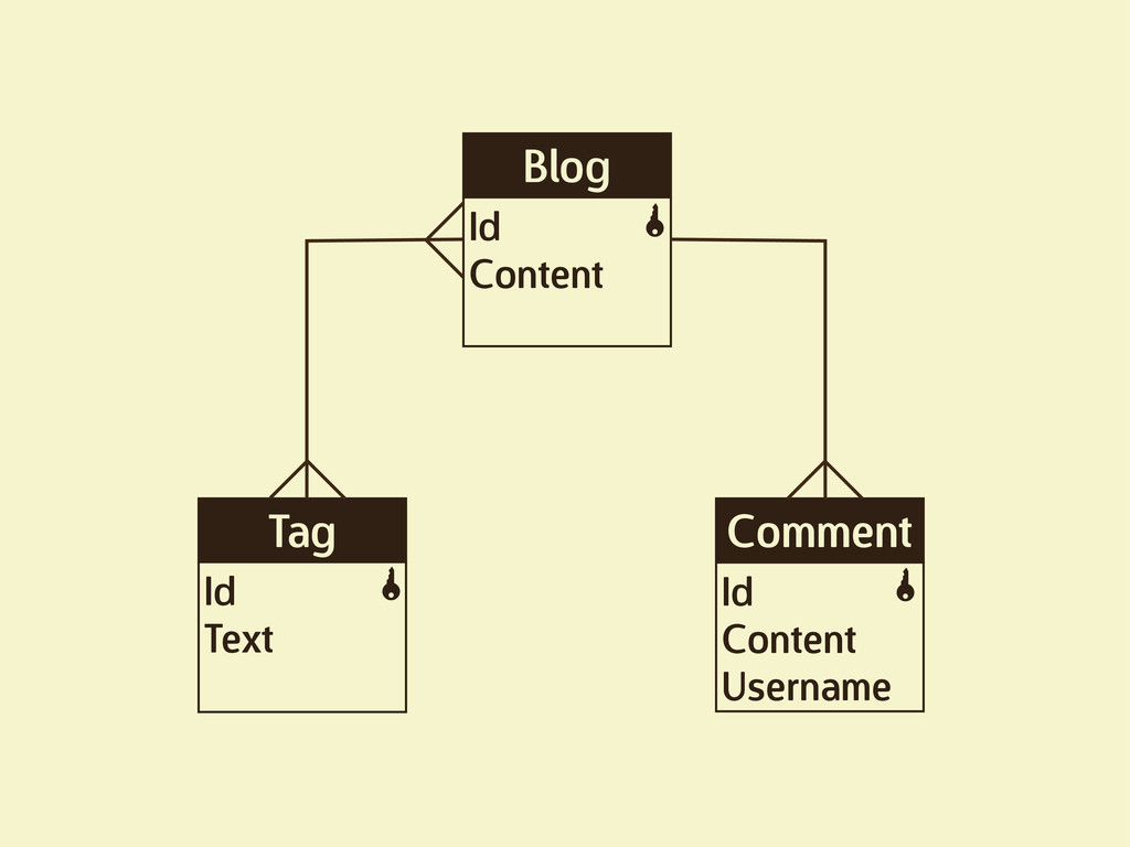 Blog Id Content K Tag Id Text K Comment Id Cont...