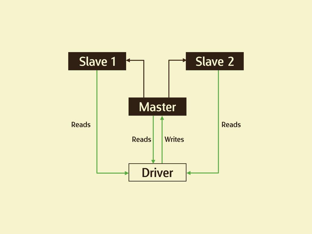 Slave 1 Slave 2 Master Driver Reads Writes Read...