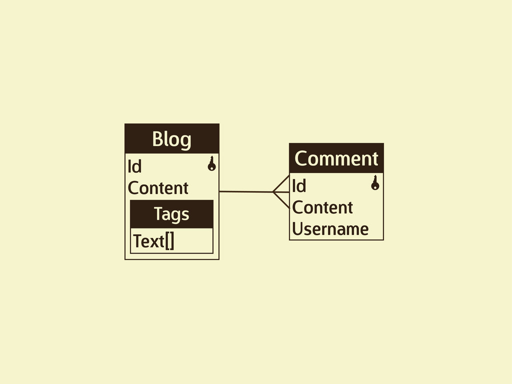 Blog Id Content K Tags Text[] Comment Id Conten...