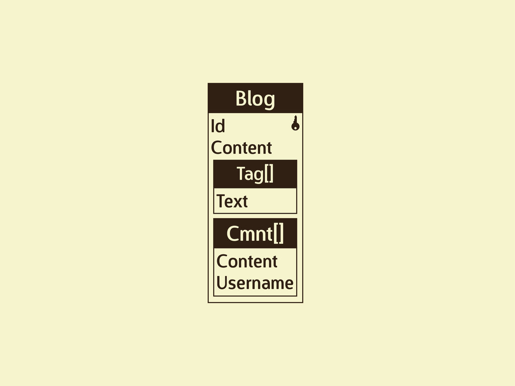 Blog Id Content K Tag[] Text Cmnt[] Content Use...