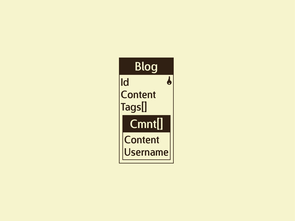 Blog Id Content Tags[] K Cmnt[] Content Username