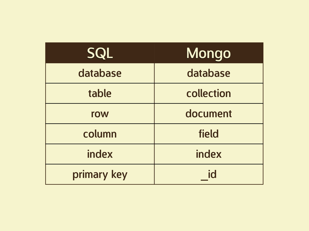 SQL Mongo database database table collection ro...