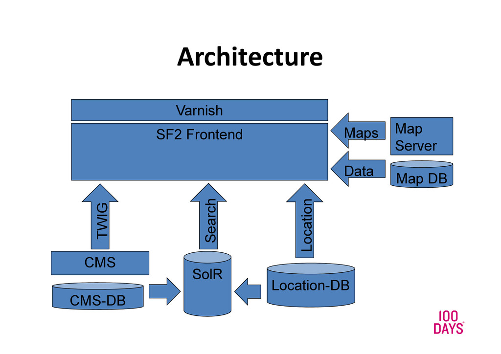 Architecture SF2 Frontend CMS CMS-DB Map Server...