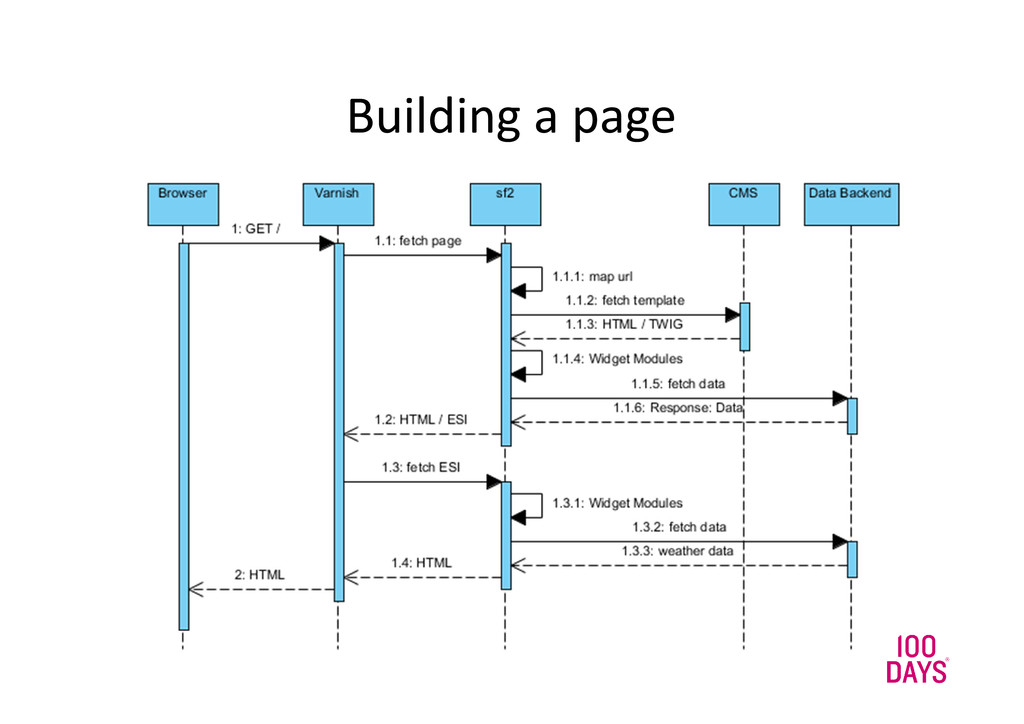 Building a page