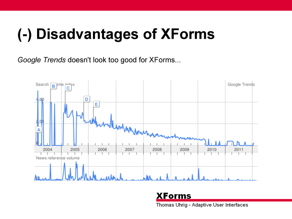 (-) Disadvantages of XForms Google Trends doesn...