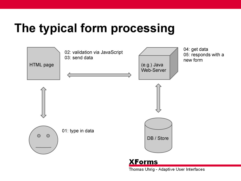 The typical form processing DB / Store (e.g.) J...